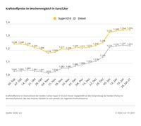 """Kraftstoffpreise im Wochenvergleich  Bild: """"obs/ADAC/ADAC Grafik"""""""