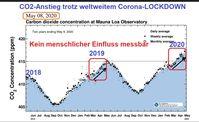 CO2 Anstieg im Mai 2020, trotz weltweiter Ausgangssperre und fast keiner menschlichen Tätigkeit.