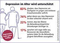 Depression im Alter wird unterschätzt