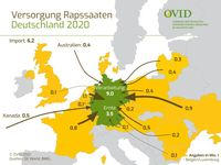 Bild: OVID, Verband der ölsaatenverarbeitenden Industrie in Deutschland e.V. Fotograf: OVID, Verband der ölsaatenverarbeitenden Industrie in Deutschland e.V.