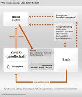 Grafik: Bundesministerium für Finanzen