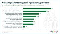 """Welche Ängste Bundesbürger mit Digitalisierung verbinden.  Bild: """"obs/Bitkom e.V./Digital für alle"""""""