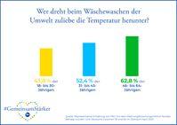 Bild: Procter & Gamble Germany GmbH & Co Operations oHG Fotograf: Procter & Gamble Germany GmbH & Co Operations oHG