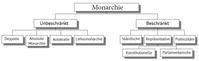 Formen der Monarchie - Die Wahlmonarchie fehlt allerdings im Schaubild.