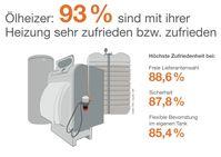 """Bild: """"obs/IWO Institut für Wärme und Oeltechnik"""""""