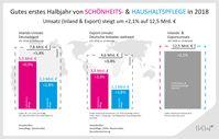 """Gutes erstes Halbjahr für Schönheits- und Haushaltspflegemittel-Industrie / Bild: """"obs/IKW"""""""