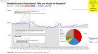 Sterbefallzahlen Deutschland: Fälle pro Woche im Vergleich der Jahre 2016 bis 2020 inkl. Anteil Covid-19: Wo ist die Pandemie? Stand 08.11.2020