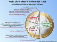 Schon 2013 bezahlten die Deutschen den Weltrekord von über 50% Steuern. Heute demonstrierten sie erfolgreich für weitere Steuererhöhungen (Symbolbild)