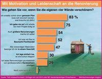 Grafik: obs/Hornbach Baumarkt AG