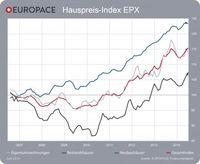 """EUROPACE Hauspreis-Index EPX Juni 2014  / Grafik: """"obs/Europace AG"""""""