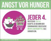 """Infografik Sparstudie """"Lebensmittelverschwendung in der Coronakrise"""" /  Bild: """"obs/RaboDirect Deutschland"""""""