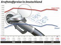"""Kraftstoffpreise im Wochenvergleich. Bild: """"obs/ADAC/ADAC e.V."""""""
