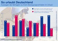 """So urlaubt Deutschland: Junioren faulenzen, Senioren sind aktiv. Bild: """"Foto: Techniker Krankenkasse""""."""