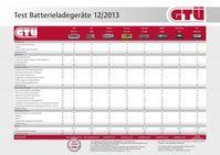 """Tabelle der Testergebnisse · Bild: """"obs/GTÜ Gesellschaft für Technische Überwachung GmbH/GTÜ · 12/2013"""""""