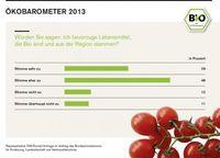 """Infografik zum Ökobarometer 2013. Bild: """"obs/BLE Bundesprogramm Ökologischer Landbau und andere Formen nachhaltiger Landwirtschaft"""""""