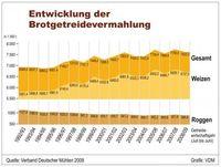 Grafik: obs/VDM