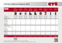 """GTÜ testet Oldtimerpolituren: Tabelle der Testergebnisse. Bild: """"obs/GTÜ Gesellschaft für Technische Überwachung GmbH/06/2014"""""""