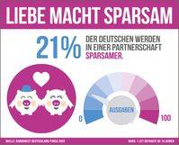 """Infografik - Liebe macht sparsam.  Bild: """"obs/RaboDirect Deutschland"""""""