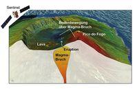3D-Ansicht der Vulkaninsel Fogo, Kapverden. Der Radarsatellit Sentinel-1 erlaubt Bewegungen des Bodens zu vermessen. Hier dargestellt: Blau=Boden bewegt sich hin zum Satelliten, Rot=Boden entfernt sich vom Satelliten. Über Computersimulationen lässt sich die Lage und Größe eines Magmabruchs in der Tiefe errechnen. Die Eruption ereignet sich nicht am Gipfel des Pico do Fogo, sondern oberhalb des Magmabruchs.