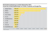 Gesamtergebnis (Top10) für das Jahr 2012 Quelle: Grafik: TU Darmstadt (idw)