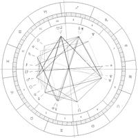 Modernes Horoskop (Radix)