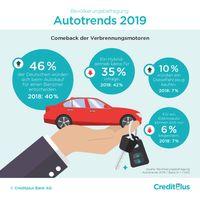 Autotrends 2019: Comeback der Verbrennungsmotoren - E-Autos gelten noch nicht als alltagstauglich