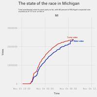 Woher kommt der plötzliche Anstieg von Stimmen für Biden in Michigan?
