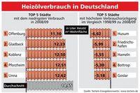 Grafik: obs/Techem GmbH