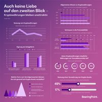 "Bild: ""obs/BearingPoint GmbH"""