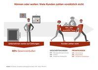 """EOS Studie """"Europäische Zahlungsgewohnheiten"""" 2017 / Können oder wollen: Warum Kunden nicht bezahlen / Können oder wollen: Viele Kunden zahlen vorsätzlich nicht. Bild: """"obs/EOS Holding GmbH"""""""