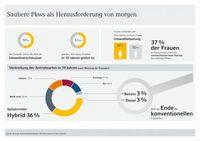 """Zunehmendes Umweltbewusstsein der Europäer - saubere Motoren als Erfolgsrezept. /Bild: """"obs/Commerz Finanz GmbH"""""""
