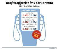 """Monatsrückblick Februar der Kraftstoffpreise in Deutschland. Bild: """"obs/ADAC-Grafik"""""""