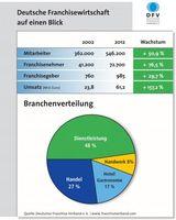 """Grafik: """"obs/Deutscher Franchise Verband e.V."""""""