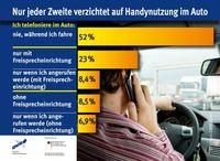 """Grafik: """"obs/Deutscher Verkehrssicherheitsrat e.V."""""""