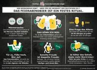 "Grafik: ""obs/Holsten Brauerei AG"""