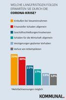 """Deutschlands Bürgermeister vermissen angesichts der Corona-Epideme eine ausreichende finanzielle Unterstützung von Bund und Ländern.  Bild: """"obs/KOMMUNAL/Quelle: KOMMUNAL"""""""