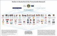 Übersicht über das transatlantische Netzwerk in der Medienlandschaft