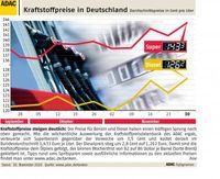 Grafik: obs/ADAC