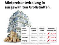 """Die Mietpreise haben von 2004 bis 2019 deutlich angezogen. /  Bild: """"obs/LBS Ostdeutsche Landesbausparkasse AG"""""""