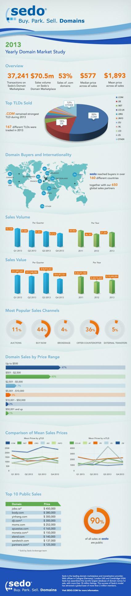 "Sedos Infografik zum Domainhandel in 2013 / Bild: ""obs/Sedo GmbH/Sedo.com"""