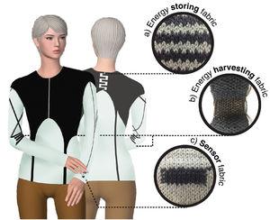 E-Kleidung: MXene-Garn verspricht hier immense Vielseitigkeit.