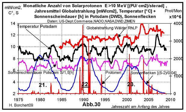 Abb. 30: Globalstrahlung, Sonnenscheindauer und Sonnenaktivität