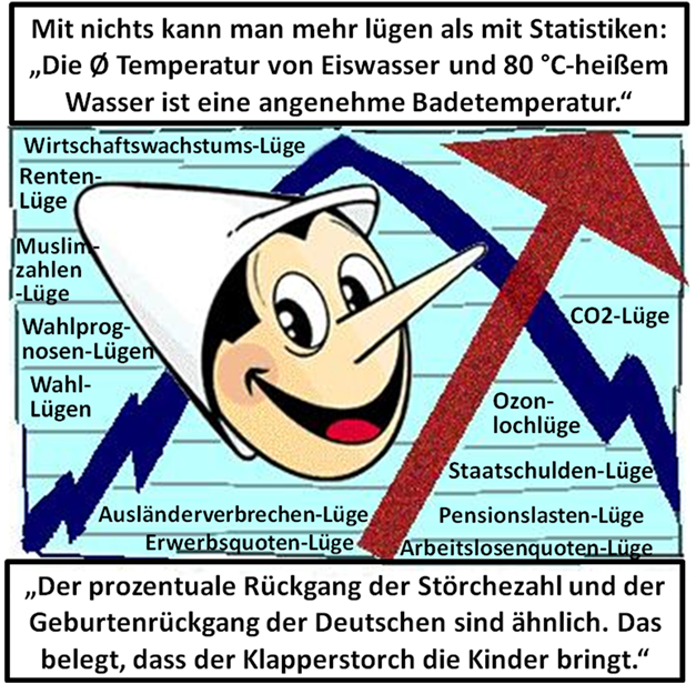 Statistiken: Traue keiner Statistik, die du nicht selbst gefälscht hast. So lautet eine berühmte Weisheit.