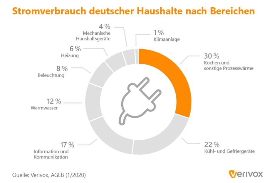 """Stromverbrauch deutscher Haushalte / Bild: """"obs/Verivox GmbH"""""""