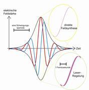 Ultrakurzer Lichtimpuls mit stabilisierter optischer Phase. Ein ultrakurzer Lichtimpuls besteht aus wenigen Schwingungen des Lichtfeldes (rote oder blaue Linie). Schwarze Linien: Feldeinhüllende des Impulses. Die maximale Feldstärke des Impulses wird erreicht wenn das Maximum des Feldes mit dem Impulszentrum zusammenfällt (rote Linie). Mit dem neu entwickelten Verfahren wird diese Schwingungsform des Feldes stabilisiert. Die gelb bzw. grün umrandeten Vergrößerungen zeigen die geringsten zeitlichen Schwankungen der Wellenform, die bisher erreicht wurden (ca. 100 Attosekunden, Laser-Regelung) und die mit dem neuen Verfahren der direkten Feldsynthese erreicht wurden (12 Attosekunden). Abb.: MBI